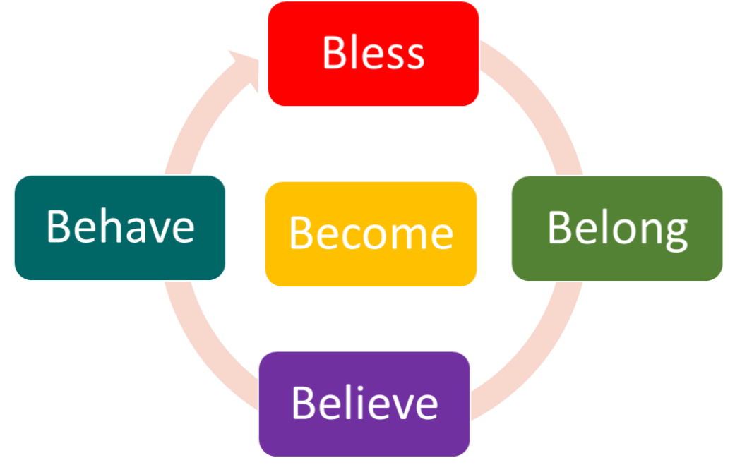 Bless Belong Believe Behave Become